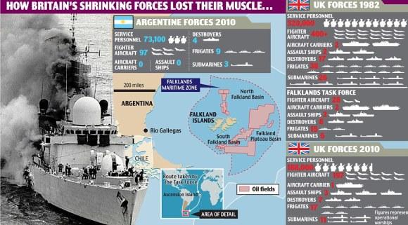 Segun los ingleses CFK planeaba invadir Malvinas