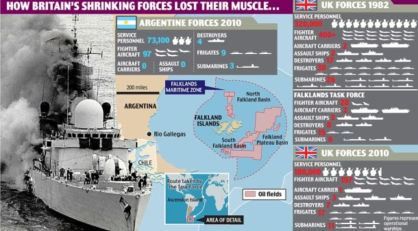 Britain and Argentina in the Falklands in 1982 and today
